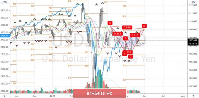 analytics5ecba7c6c7d79 - Иена навязала доллару борьбу