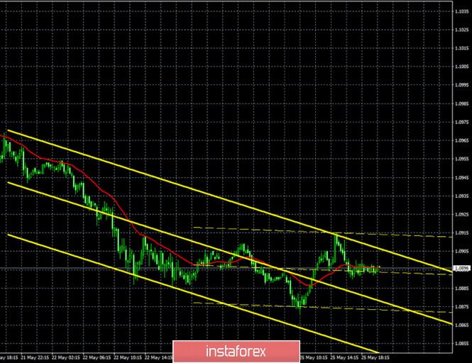 analytics5ecc5e149f335 - Горящий прогноз и торговые сигналы по паре EUR/USD на 26 мая. Отчет COT. Продавцам срочно требуется преодоление уровня 1,0871.