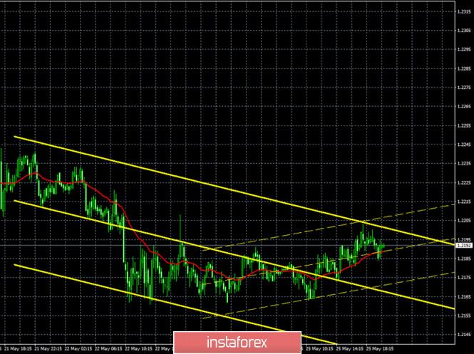 analytics5ecc5e8b11a89 - Горящий прогноз и торговые сигналы по паре GBP/USD на 26 мая. Отчет COT. Продавцы владеют умеренным преимуществом. Фунт может
