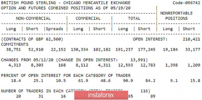 analytics5ecc5e9d8798e - Горящий прогноз и торговые сигналы по паре GBP/USD на 26 мая. Отчет COT. Продавцы владеют умеренным преимуществом. Фунт может