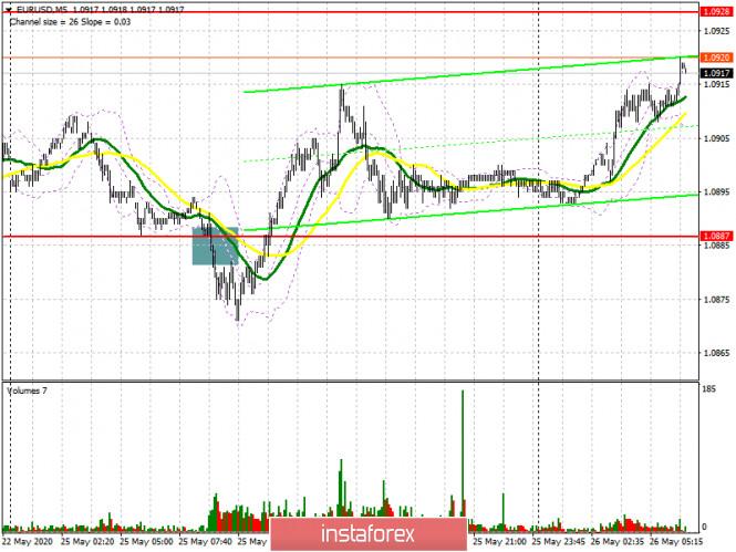 analytics5ecc941123064 - EUR/USD: план на европейскую сессию 26 мая. Commitment of Traders COT отчеты (разбор вчерашних сделок). Покупатели евро ждут