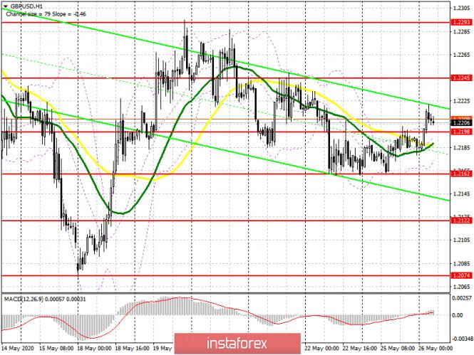 analytics5ecc986683a4f - GBP/USD: план на европейскую сессию 26 мая. Commitment of Traders COT отчеты (разбор вчерашних сделок). Покупатели фунт постепенно