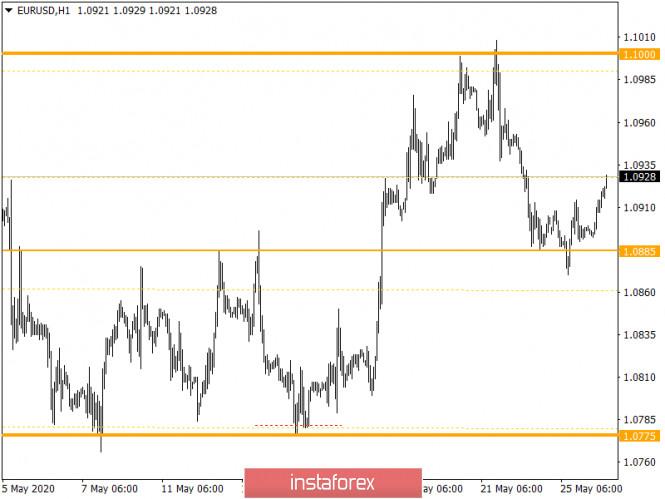 analytics5eccb678788bc - Горящий прогноз по EUR/USD на 26.05.2020 и торговая рекомендация