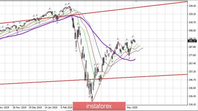 analytics5eccc8974fcb4 - Торговый план 26.05.2020. EURUSD. Сovid19 в мире; рынок США; евро