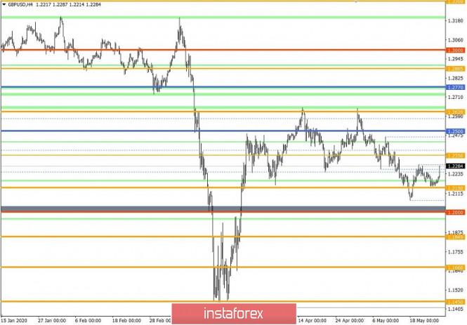 analytics5eccd9a988c5f - Торговые рекомендации по валютной паре GBPUSD – расстановка торговых ордеров (26 мая)
