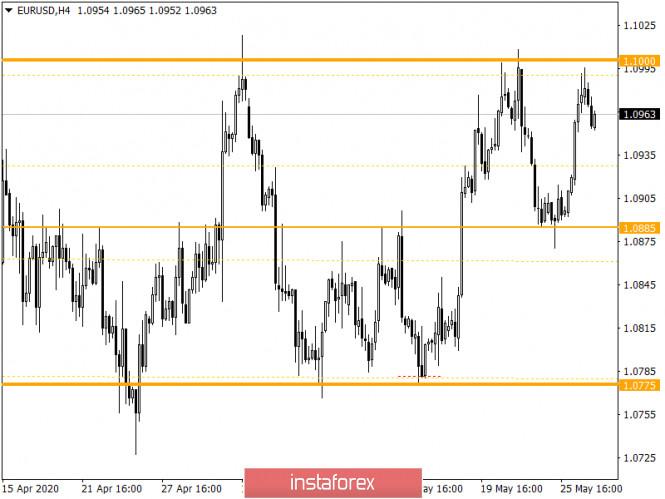 analytics5ece06f339e21 - Горящий прогноз по EUR/USD на 27.05.2020 и торговая рекомендация