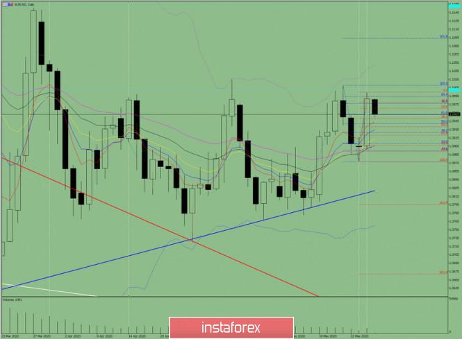 analytics5ece0e06207b8 - Индикаторный анализ. Дневной обзор на 27 мая 2020 по валютной паре EUR/USD