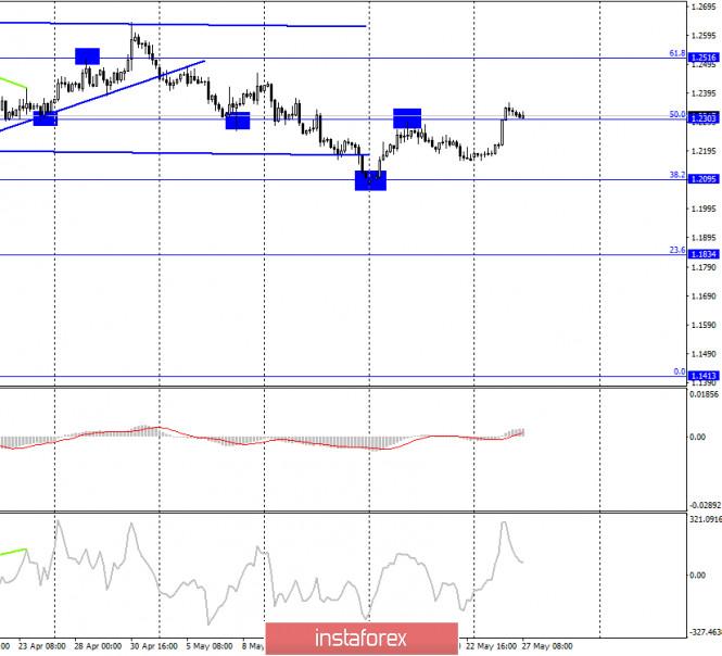 analytics5ece19bf99101 - GBP/USD. 27 мая. Отчет COT: «медвежье» настроение крупных игроков немного ослабло на этой неделе. Трейдерам-быкам необходимо