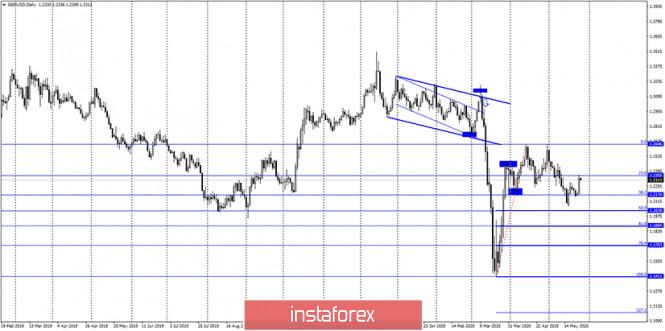 analytics5ece19cfab356 - GBP/USD. 27 мая. Отчет COT: «медвежье» настроение крупных игроков немного ослабло на этой неделе. Трейдерам-быкам необходимо