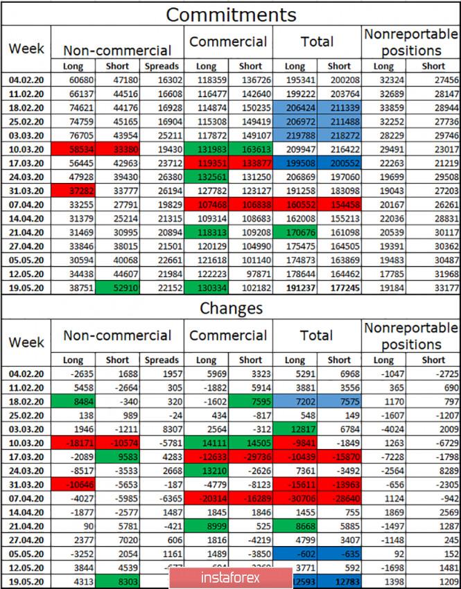 analytics5ece19eeaaf38 - GBP/USD. 27 мая. Отчет COT: «медвежье» настроение крупных игроков немного ослабло на этой неделе. Трейдерам-быкам необходимо