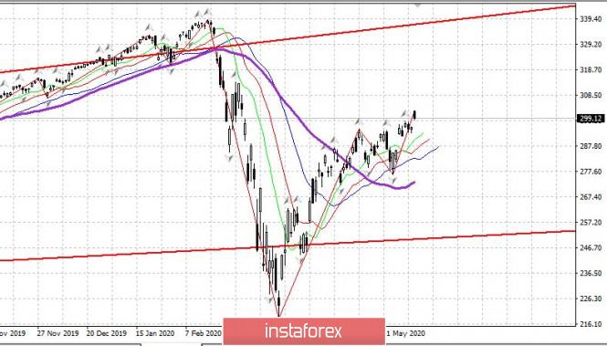analytics5ece1e41c4301 - Торговый план 27.05.2020. EURUSD – еще одна попытка роста. Covid19 в мире