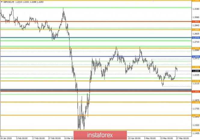 analytics5ece20eaca39a - Торговые рекомендации по валютной паре GBPUSD – расстановка торговых ордеров (27 мая)