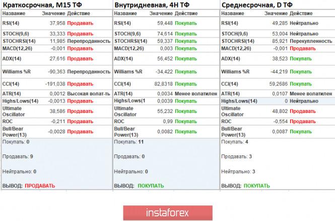 analytics5ece21168b232 - Торговые рекомендации по валютной паре GBPUSD – расстановка торговых ордеров (27 мая)