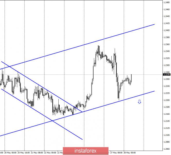 analytics5ecf66bbdfe2f - GBP/USD. 28 мая. Отчет COT: «медвежье» настроение сохраняется, несмотря на умеренный рост британца в последние дни