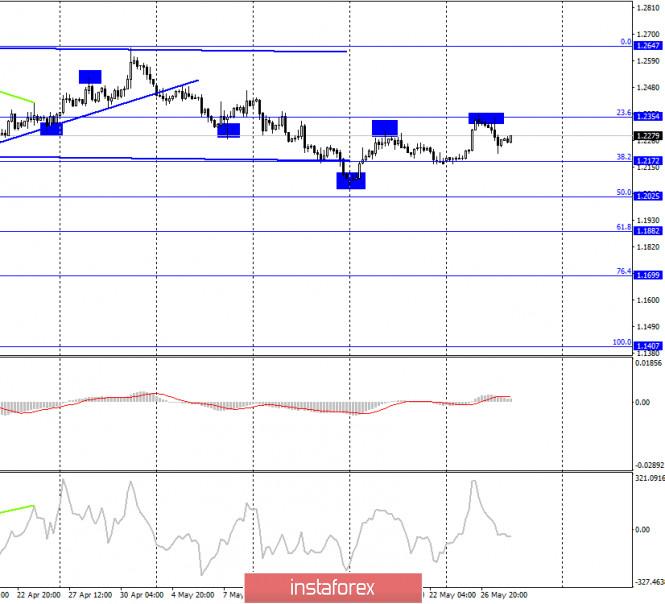 analytics5ecf66cf6aeaa - GBP/USD. 28 мая. Отчет COT: «медвежье» настроение сохраняется, несмотря на умеренный рост британца в последние дни