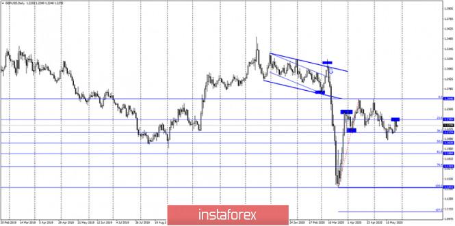 analytics5ecf66dfa249c - GBP/USD. 28 мая. Отчет COT: «медвежье» настроение сохраняется, несмотря на умеренный рост британца в последние дни