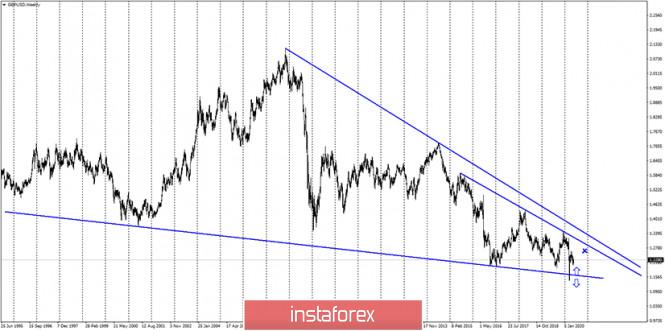 analytics5ecf66ef3a1dd - GBP/USD. 28 мая. Отчет COT: «медвежье» настроение сохраняется, несмотря на умеренный рост британца в последние дни