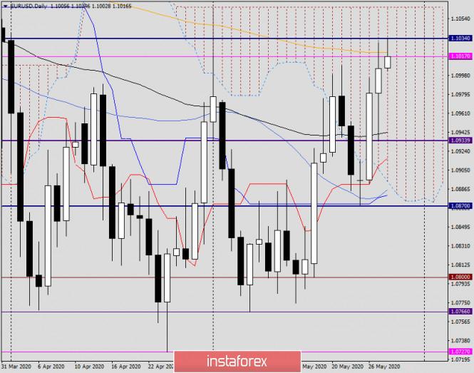 analytics5ecf6c57ce6d6 - Анализ и прогноз по EUR/USD на 28 мая 2020 года