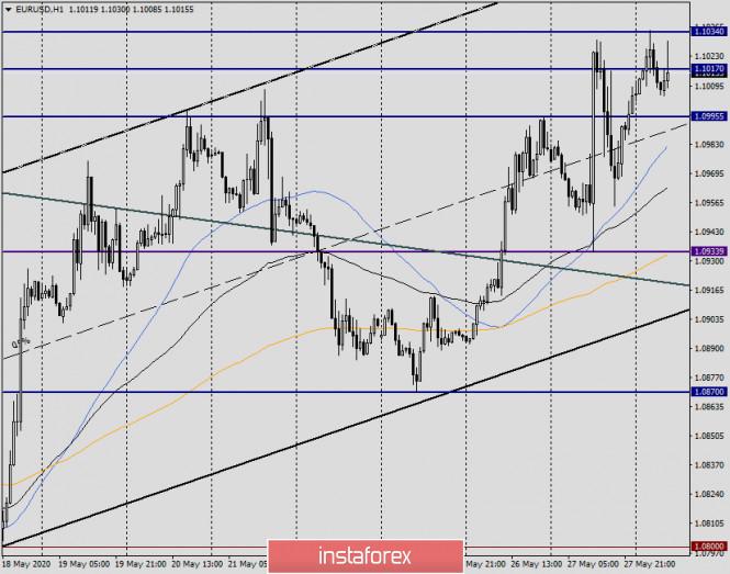 analytics5ecf6c70857de - Анализ и прогноз по EUR/USD на 28 мая 2020 года
