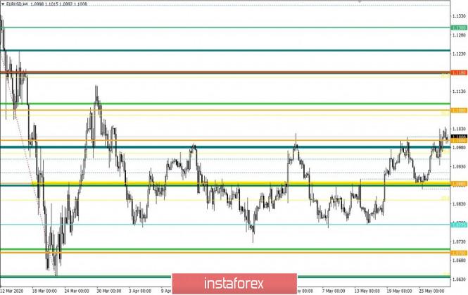 analytics5ecf8912656a8 - Торговые рекомендации по валютной паре EURUSD – расстановка торговых ордеров (28 мая)
