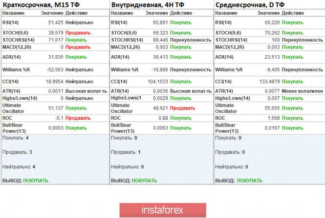 analytics5ecf89364dd36 - Торговые рекомендации по валютной паре EURUSD – расстановка торговых ордеров (28 мая)