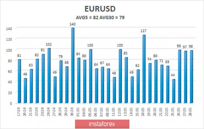 analytics5ed0526c1e2c0 - Обзор пары EUR/USD. 29 мая. Потери американской экономики в первом квартале могут составить больше 5%. Эта информация «добила»