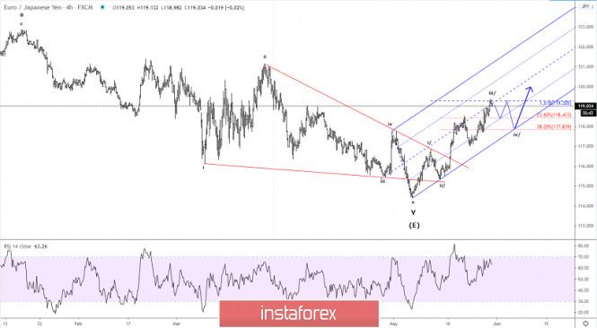 Elliott wave analysis of EUR/JPY for May 29, 2020