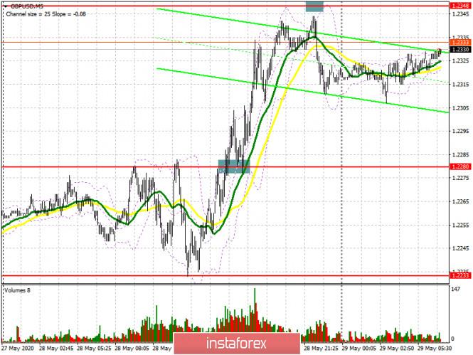 analytics5ed0a5f7aed43 - GBP/USD: план на европейскую сессию 29 мая (разбор вчерашних сделок). Фунт возвращается к недельным максимумам, но дальнейший