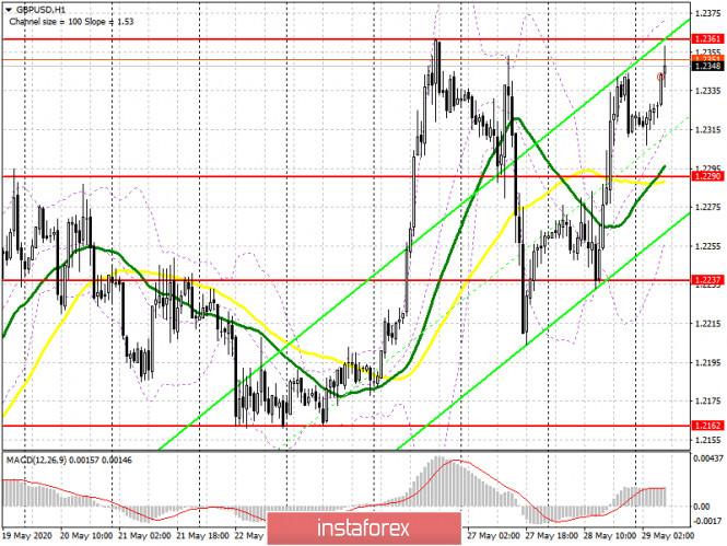 analytics5ed0a61773861 - GBP/USD: план на европейскую сессию 29 мая (разбор вчерашних сделок). Фунт возвращается к недельным максимумам, но дальнейший