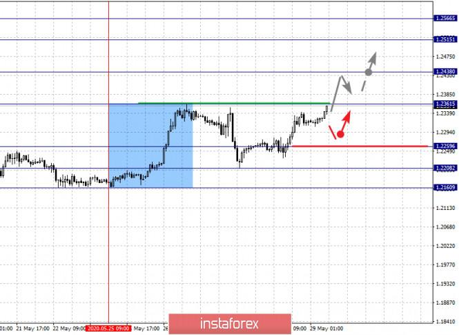 analytics5ed0abf0c3fe7 - Фрактальный анализ по основным валютным парам на 29 мая