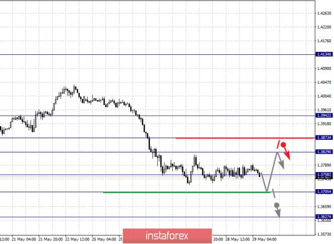 analytics5ed0ac3e75813 - Фрактальный анализ по основным валютным парам на 29 мая