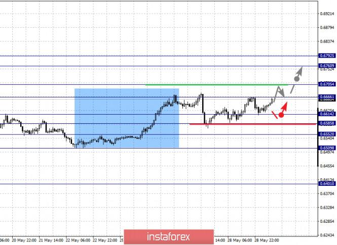 analytics5ed0ac5b0a553 - Фрактальный анализ по основным валютным парам на 29 мая