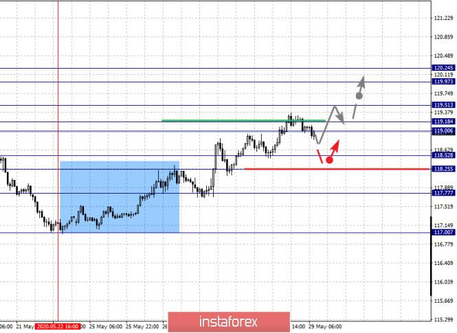 analytics5ed0ac77b9539 - Фрактальный анализ по основным валютным парам на 29 мая