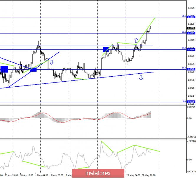 analytics5ed0cf76eb5cc - EUR/USD. 29 мая. Отчет COT: настроение крупных игроков улучшается, доверие к евровалюте растет. Ангела Меркель не ожидает