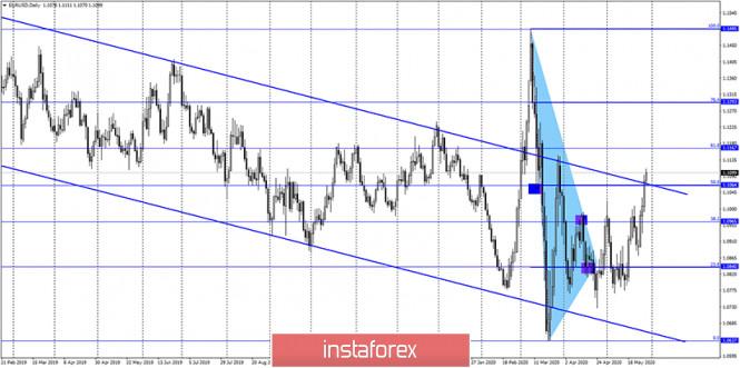 analytics5ed0cf88c2e03 - EUR/USD. 29 мая. Отчет COT: настроение крупных игроков улучшается, доверие к евровалюте растет. Ангела Меркель не ожидает