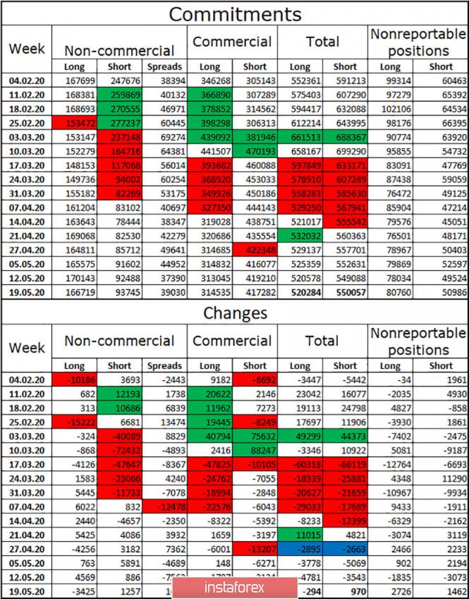 analytics5ed0cfac97671 - EUR/USD. 29 мая. Отчет COT: настроение крупных игроков улучшается, доверие к евровалюте растет. Ангела Меркель не ожидает