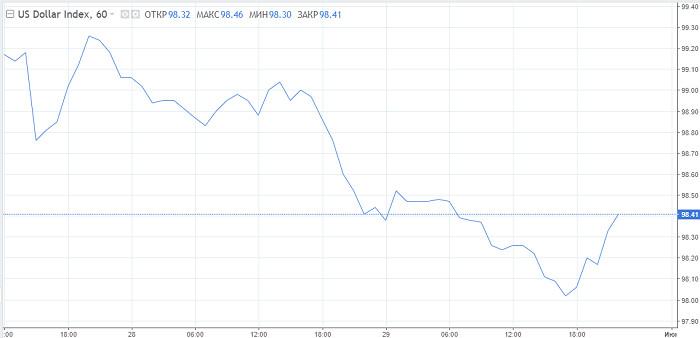Не упустите тренд: USD готов определиться с направлением