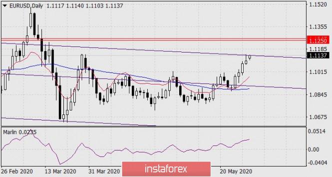 Forecast for EUR/USD on June 1, 2020
