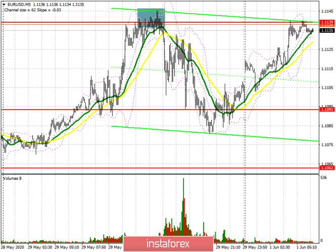 analytics5ed491e8c4287 - EUR/USD: план на европейскую сессию 1 июня (разбор вчерашних сделок). Быки продолжают покупать евро. Ближайшей целью выступает