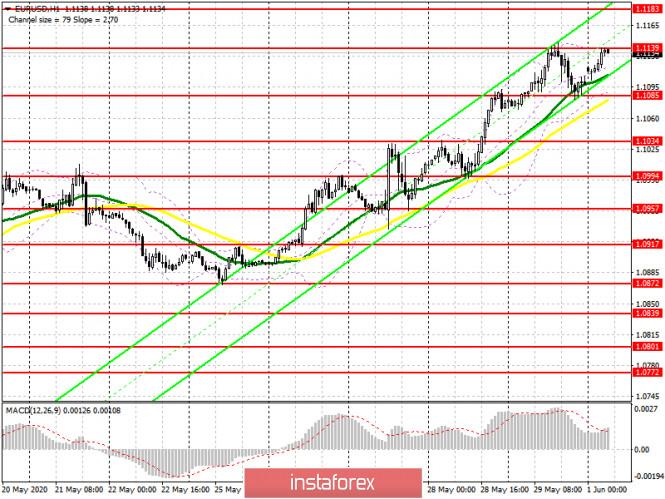 analytics5ed49203a406a - EUR/USD: план на европейскую сессию 1 июня (разбор вчерашних сделок). Быки продолжают покупать евро. Ближайшей целью выступает