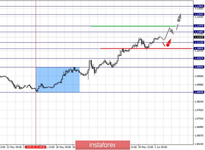 analytics5ed4a9d6550a9 - Фрактальный анализ по основным валютным парам на 1 июня