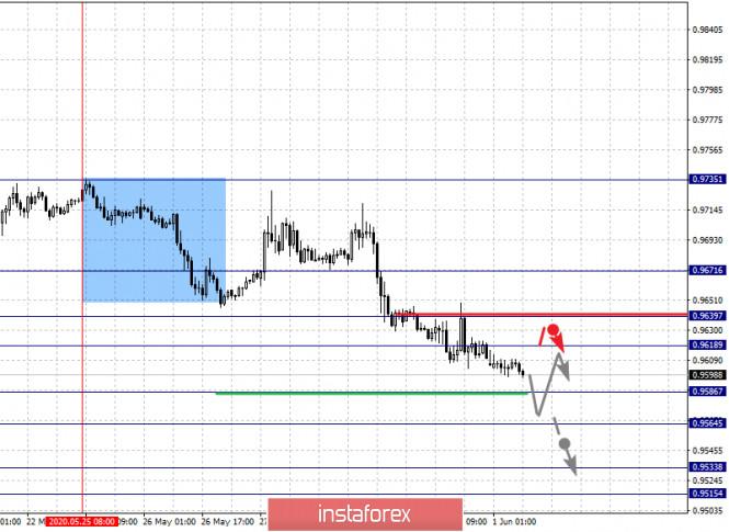 analytics5ed4aa0af1861 - Фрактальный анализ по основным валютным парам на 1 июня