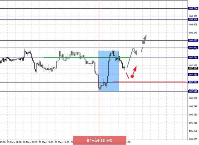 analytics5ed4aa2355a24 - Фрактальный анализ по основным валютным парам на 1 июня