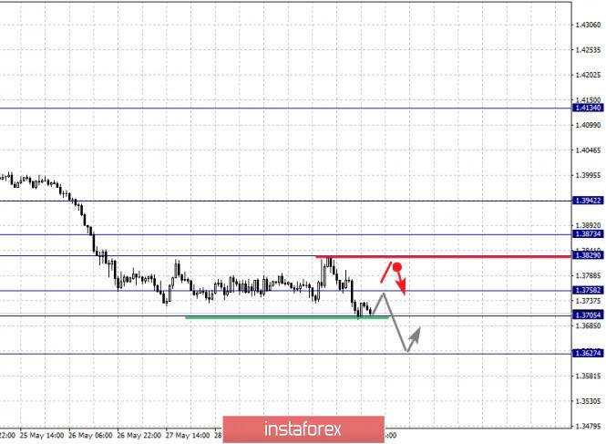 analytics5ed4aa3bd0253 - Фрактальный анализ по основным валютным парам на 1 июня