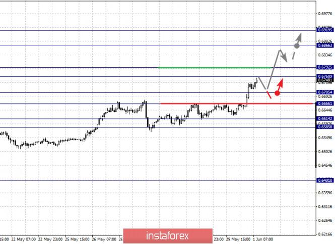 analytics5ed4aa55b753b - Фрактальный анализ по основным валютным парам на 1 июня