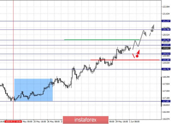 analytics5ed4aa7746601 - Фрактальный анализ по основным валютным парам на 1 июня