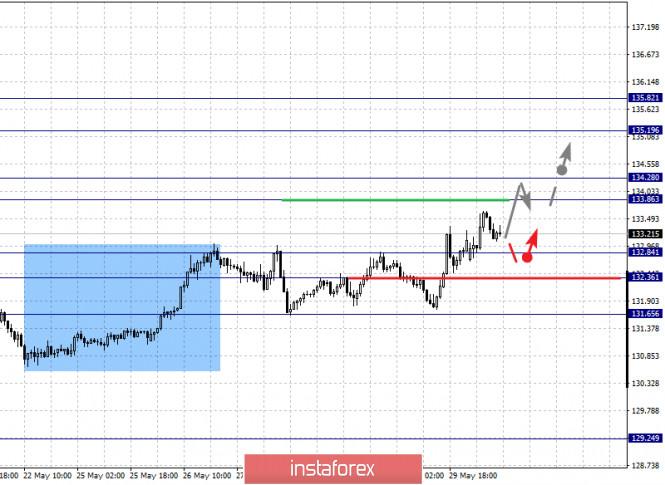 analytics5ed4aa94eaf86 - Фрактальный анализ по основным валютным парам на 1 июня