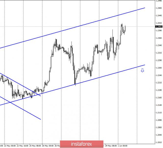 analytics5ed4b06e65b43 - GBP/USD. 1 июня. Отчет COT: крупные трейдеры не показали усиления «бычьего» настроения за отчетную неделю. Возможно падение