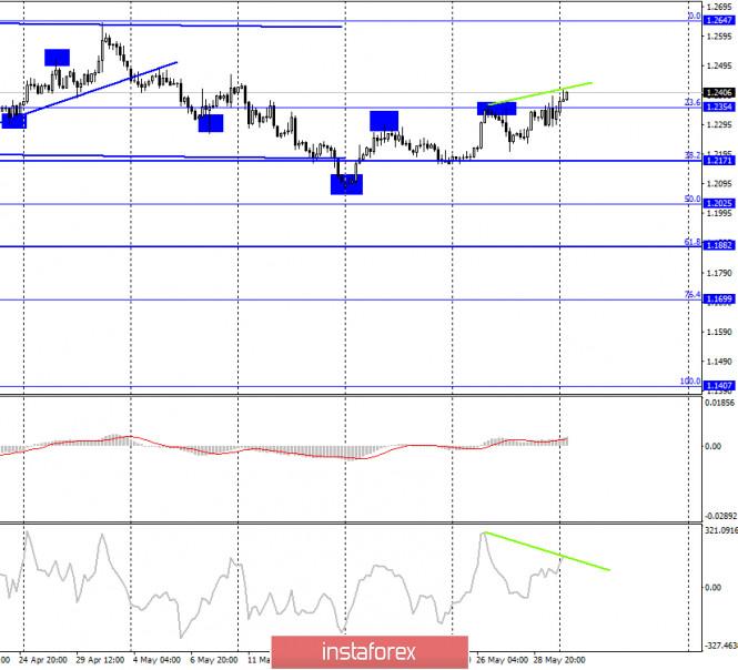 analytics5ed4b07c10a9b - GBP/USD. 1 июня. Отчет COT: крупные трейдеры не показали усиления «бычьего» настроения за отчетную неделю. Возможно падение