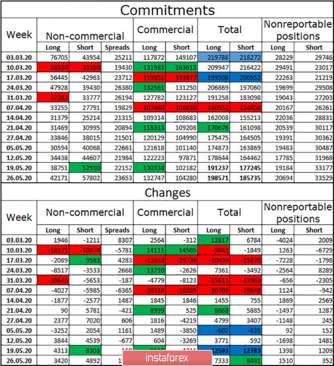 analytics5ed4b0ae67703 - GBP/USD. 1 июня. Отчет COT: крупные трейдеры не показали усиления «бычьего» настроения за отчетную неделю. Возможно падение